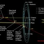 New Horizons' path through Pluto System NASA illustration